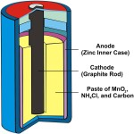 a dry cell battery cutaway